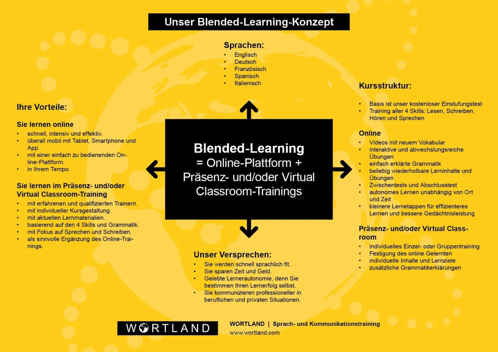 Blended Learning bei WORTLAND Sprachtraining und Kommunikationstraining
